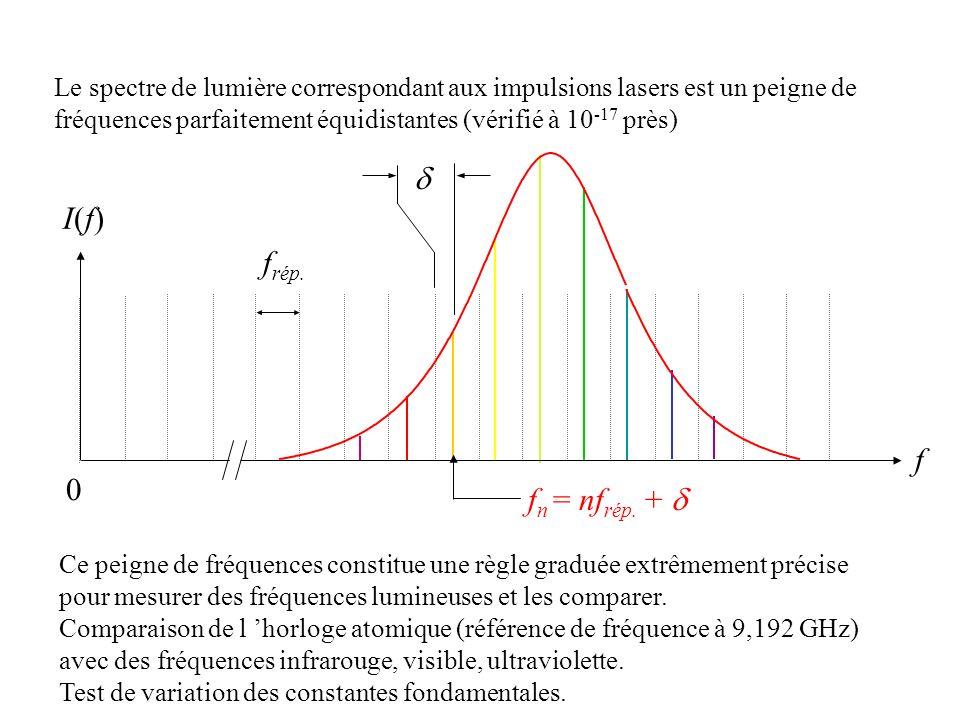 0 f n = nf rép. + I(f)I(f) f f rép. Le spectre de lumière correspondant aux impulsions lasers est un peigne de fréquences parfaitement équidistantes (