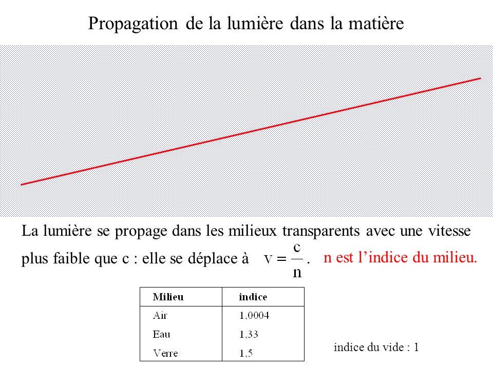 Propriété de relativité restreinte v 1 =100 km/h v 2 =100 km/h Vitesse relative : v=v 1 +v 2 =200 km/h v 1 =100 km/h Vitesse de la lumière vue par le chauffeur : c-v 1, c+v 1 .