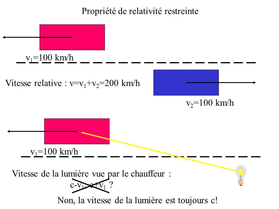 Propriété de relativité restreinte v 1 =100 km/h v 2 =100 km/h Vitesse relative : v=v 1 +v 2 =200 km/h v 1 =100 km/h Vitesse de la lumière vue par le