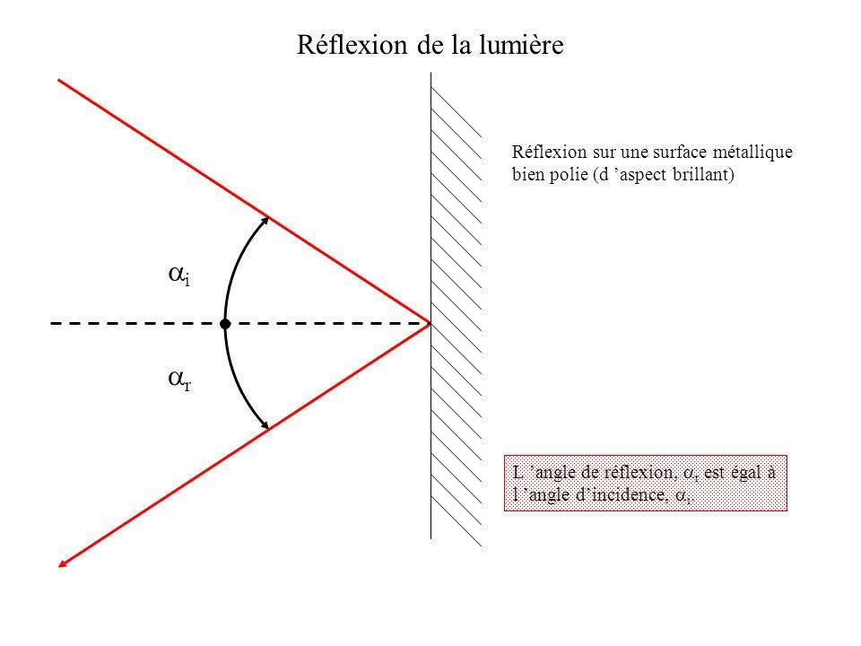 Réflexion de la lumière Réflexion sur une surface métallique bien polie (d aspect brillant) i r L angle de réflexion, r est égal à l angle dincidence,