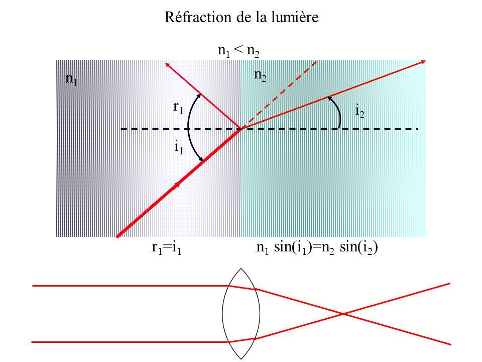 Réfraction de la lumière n1n1 n2n2 n 1 < n 2 r 1 =i 1 n 1 sin(i 1 )=n 2 sin(i 2 ) i1i1 r1r1 i2i2