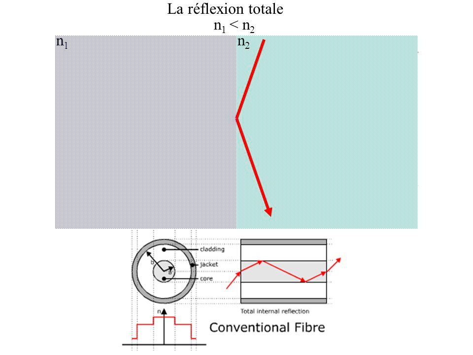 La réflexion totale n 1 < n 2 n1n1 n2n2