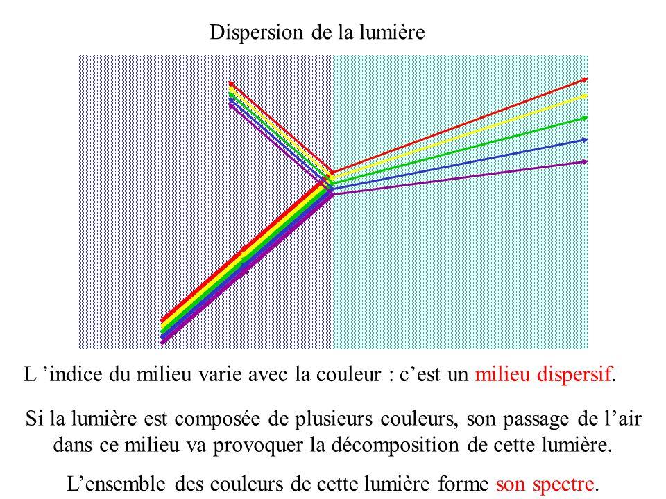 Dispersion de la lumière L indice du milieu varie avec la couleur : cest un milieu dispersif. Si la lumière est composée de plusieurs couleurs, son pa