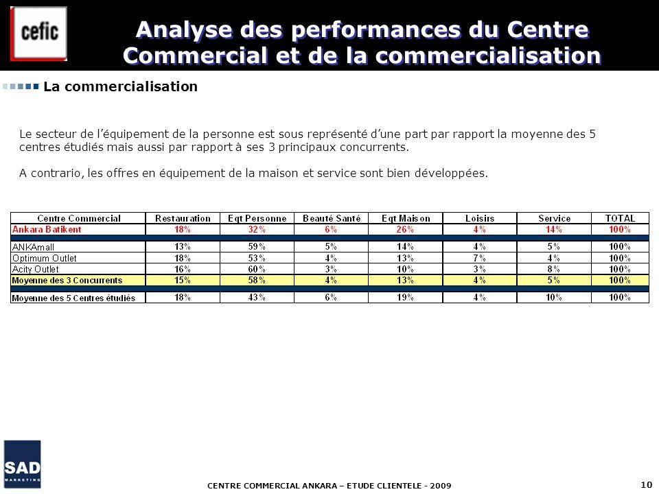 CENTRE COMMERCIAL ANKARA – ETUDE CLIENTELE - 2009 10 La commercialisation Analyse des performances du Centre Commercial et de la commercialisation Le