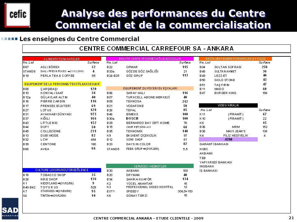 CENTRE COMMERCIAL ANKARA – ETUDE CLIENTELE - 2009 21 Les enseignes du Centre Commercial Analyse des performances du Centre Commercial et de la commerc