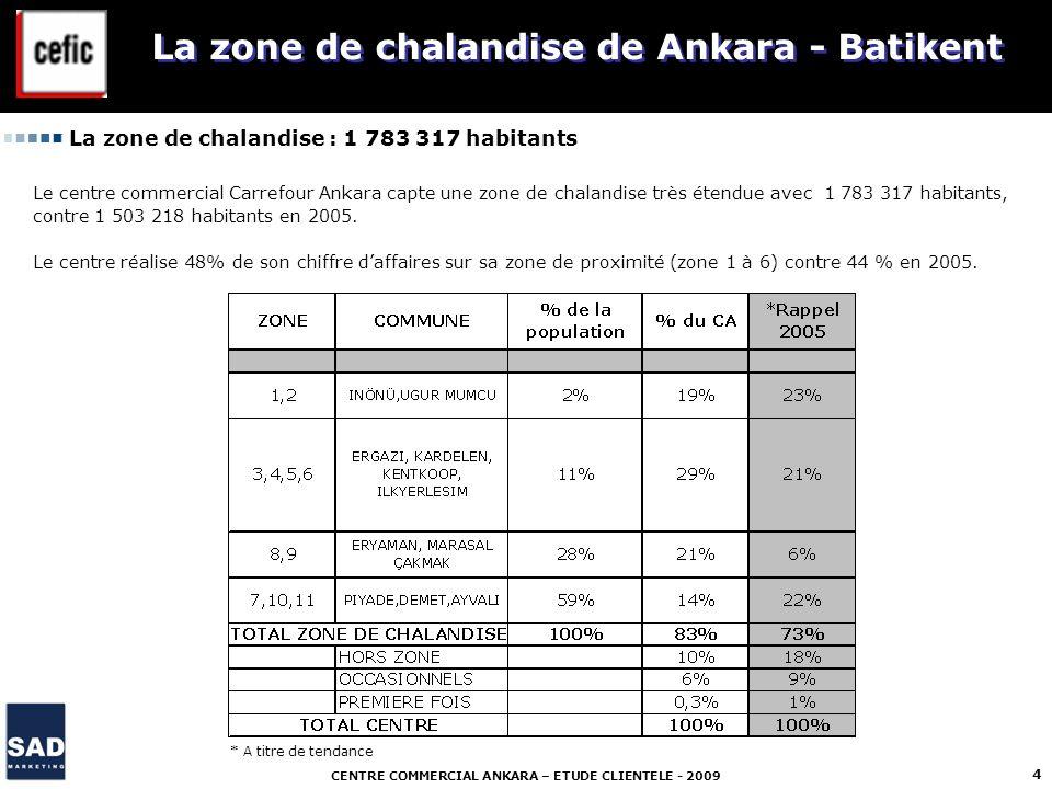 CENTRE COMMERCIAL ANKARA – ETUDE CLIENTELE - 2009 4 La zone de chalandise de Ankara - Batikent La zone de chalandise : 1 783 317 habitants Le centre c