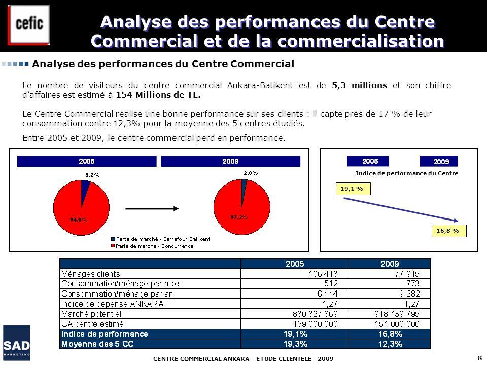 CENTRE COMMERCIAL ANKARA – ETUDE CLIENTELE - 2009 8 Analyse des performances du Centre Commercial et de la commercialisation Le nombre de visiteurs du
