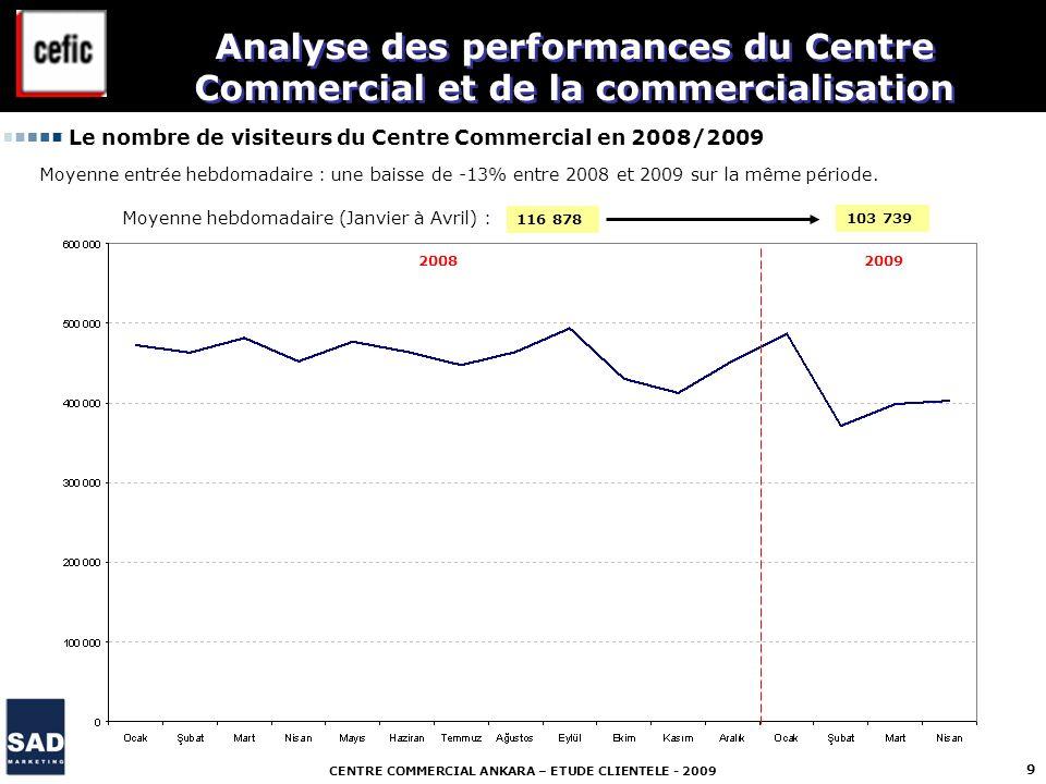 CENTRE COMMERCIAL ANKARA – ETUDE CLIENTELE - 2009 9 Le nombre de visiteurs du Centre Commercial en 2008/2009 2008 2009 Analyse des performances du Cen