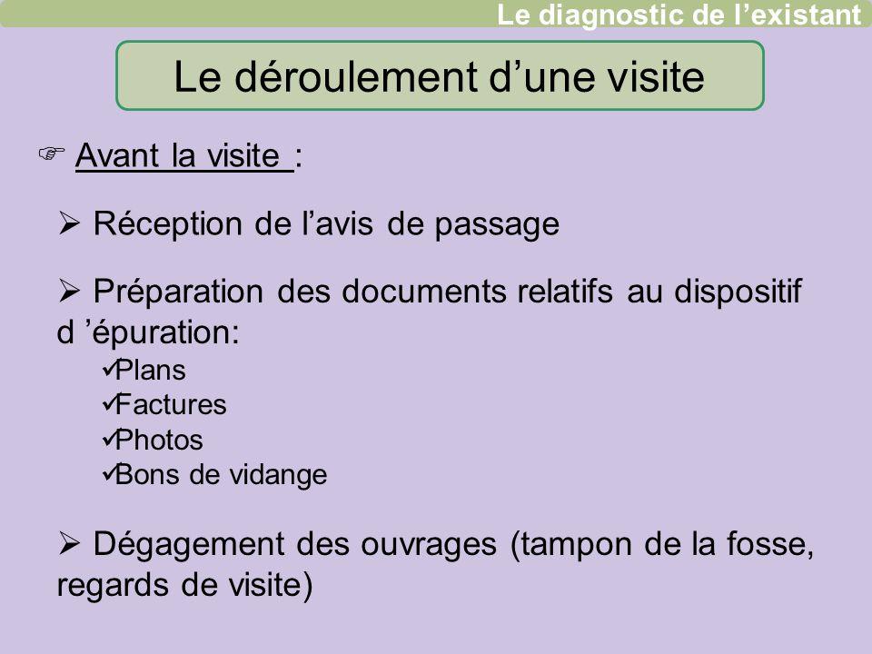 Le déroulement dune visite Réception de lavis de passage Préparation des documents relatifs au dispositif d épuration: Plans Factures Photos Bons de v