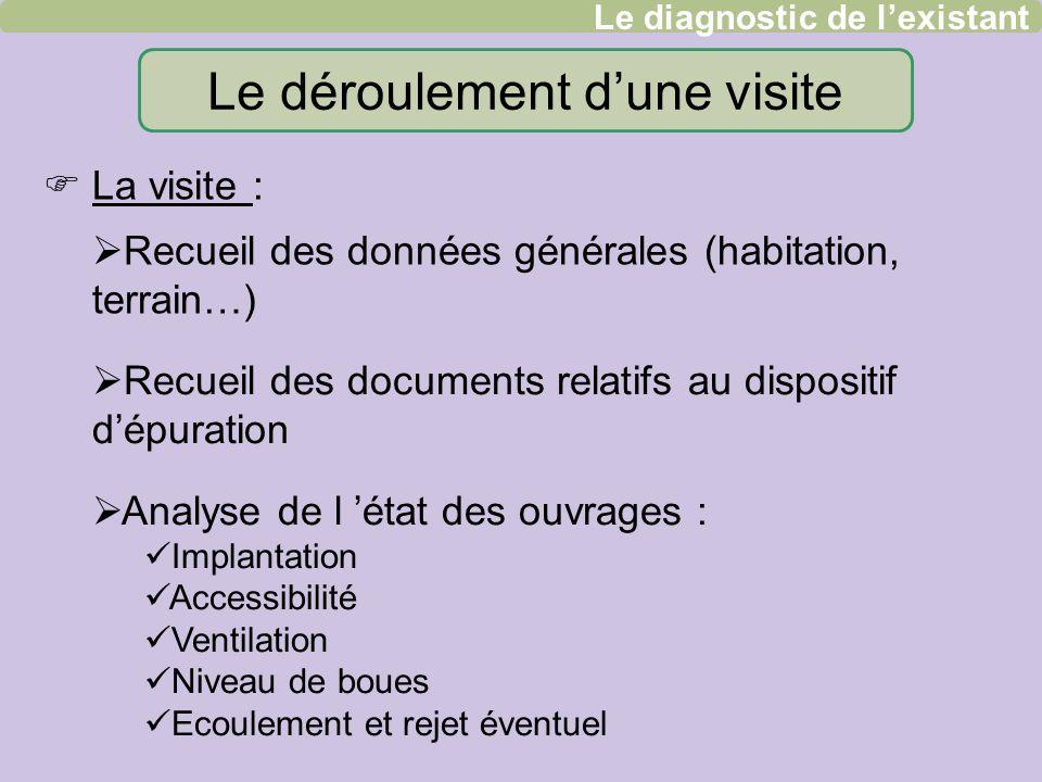Le déroulement dune visite Recueil des documents relatifs au dispositif dépuration Analyse de l état des ouvrages : Implantation Accessibilité Ventila