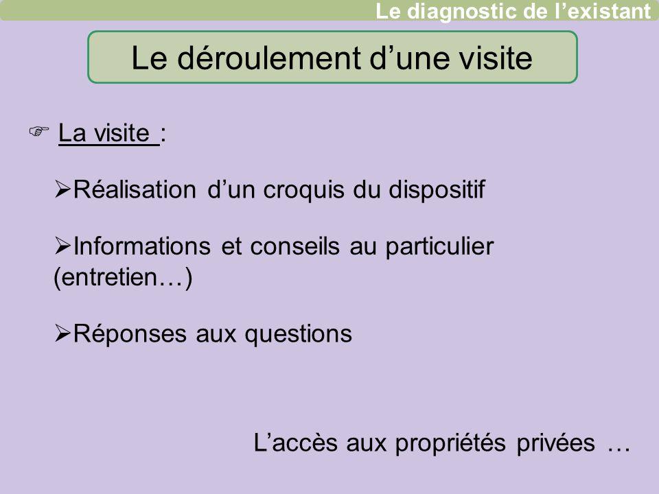 Le déroulement dune visite Réalisation dun croquis du dispositif Informations et conseils au particulier (entretien…) Réponses aux questions Laccès au