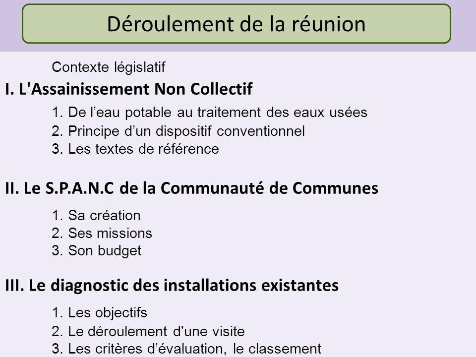 Contexte Loi sur lEau du 03 janvier 1992 Les communes doivent mettre en place le S.P.A.N.C.