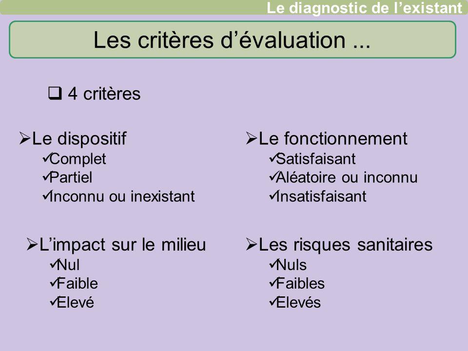 Les critères dévaluation... 4 critères Le dispositif Complet Partiel Inconnu ou inexistant Le fonctionnement Satisfaisant Aléatoire ou inconnu Insatis
