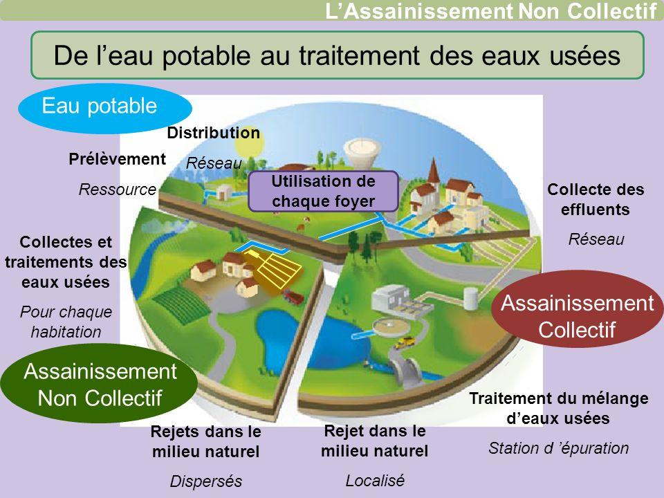 De leau potable au traitement des eaux usées LAssainissement Non Collectif Prélèvement Ressource Distribution Réseau Eau potable Assainissement Collec