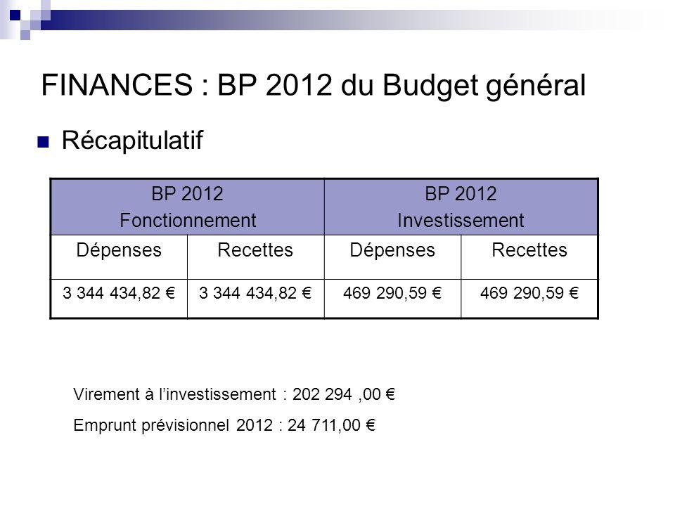 FINANCES : BP 2012 du Budget général Récapitulatif BP 2012 Fonctionnement BP 2012 Investissement DépensesRecettesDépensesRecettes 3 344 434,82 469 290,59 Virement à linvestissement : 202 294,00 Emprunt prévisionnel 2012 : 24 711,00