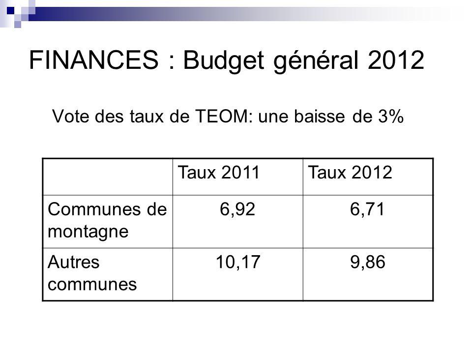 FINANCES : Budget général 2012 Vote des taux de TEOM: une baisse de 3% Taux 2011Taux 2012 Communes de montagne 6,926,71 Autres communes 10,179,86