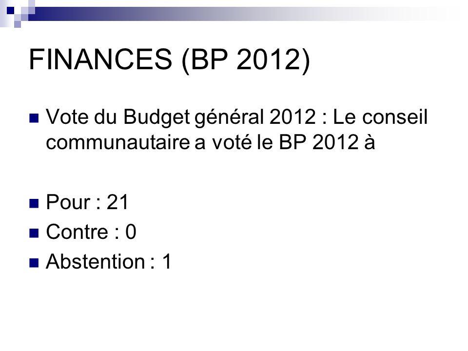 FINANCES (BP 2012) Vote du Budget général 2012 : Le conseil communautaire a voté le BP 2012 à Pour : 21 Contre : 0 Abstention : 1