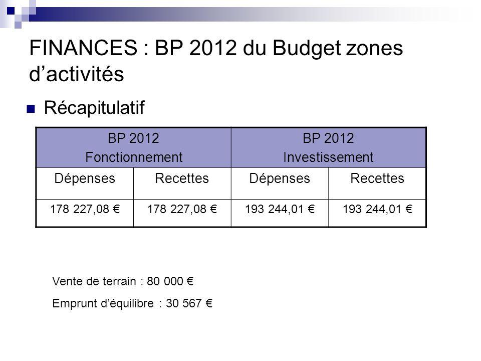 FINANCES : BP 2012 du Budget zones dactivités Récapitulatif BP 2012 Fonctionnement BP 2012 Investissement DépensesRecettesDépensesRecettes 178 227,08 193 244,01 Vente de terrain : 80 000 Emprunt déquilibre : 30 567