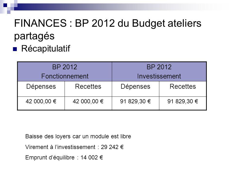 FINANCES : BP 2012 du Budget ateliers partagés Récapitulatif BP 2012 Fonctionnement BP 2012 Investissement DépensesRecettesDépensesRecettes 42 000,00 91 829,30 Baisse des loyers car un module est libre Virement à linvestissement : 29 242 Emprunt déquilibre : 14 002