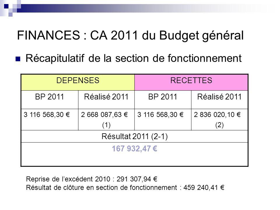 FINANCES : CA 2011 du Budget général Récapitulatif de la section de fonctionnement DEPENSESRECETTES BP 2011Réalisé 2011BP 2011Réalisé 2011 3 116 568,30 2 668 087,63 (1) 3 116 568,30 2 836 020,10 (2) Résultat 2011 (2-1) 167 932,47 Reprise de lexcédent 2010 : 291 307,94 Résultat de clôture en section de fonctionnement : 459 240,41