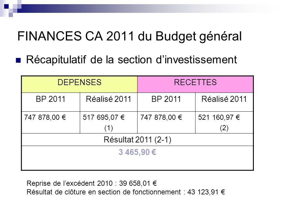 FINANCES CA 2011 du Budget général Récapitulatif de la section dinvestissement DEPENSESRECETTES BP 2011Réalisé 2011BP 2011Réalisé 2011 747 878,00 517 695,07 (1) 747 878,00 521 160,97 (2) Résultat 2011 (2-1) 3 465,90 Reprise de lexcédent 2010 : 39 658,01 Résultat de clôture en section de fonctionnement : 43 123,91