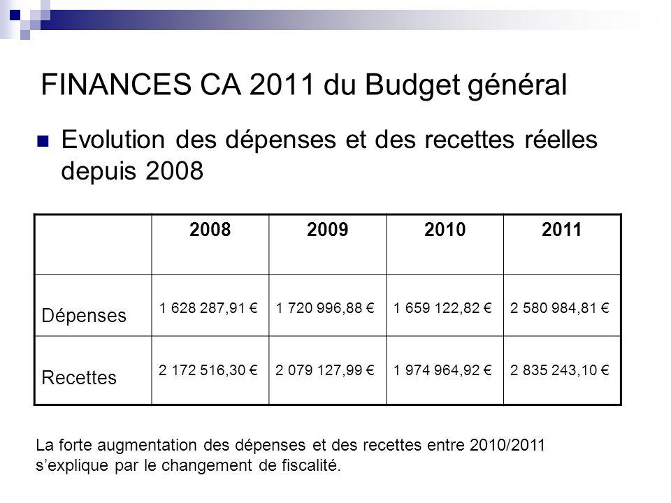 FINANCES CA 2011 du Budget général Evolution des dépenses et des recettes réelles depuis 2008