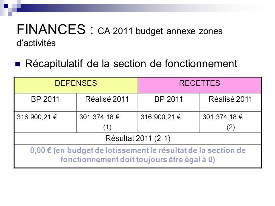 FINANCES : CA 2011 budget annexe zones dactivités DEPENSESRECETTES BP 2011Réalisé 2011BP 2011Réalisé 2011 316 900,21 301 374,18 (1) 316 900,21 301 374,18 (2) Résultat 2011 (2-1) 0,00 (en budget de lotissement le résultat de la section de fonctionnement doit toujours être égal à 0) Récapitulatif de la section de fonctionnement