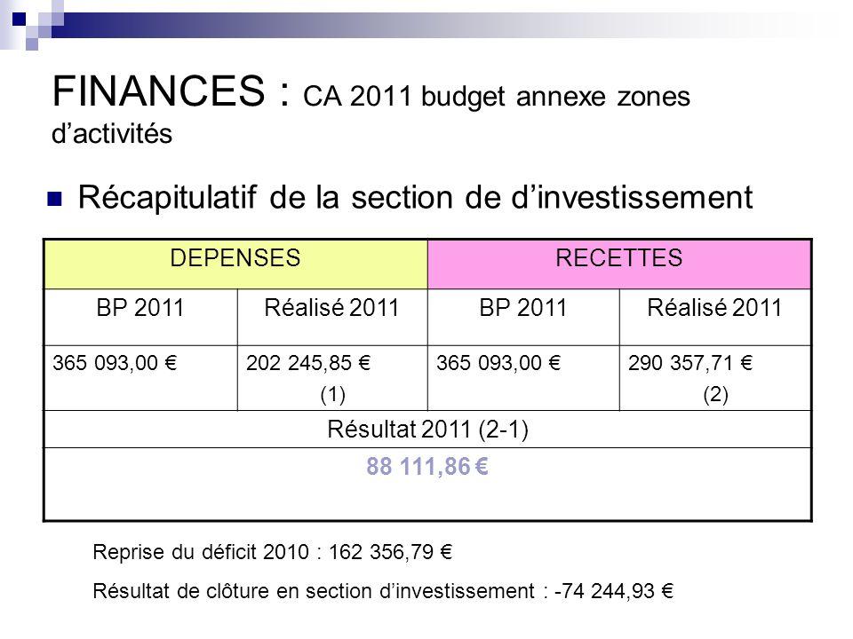 FINANCES : CA 2011 budget annexe zones dactivités DEPENSESRECETTES BP 2011Réalisé 2011BP 2011Réalisé 2011 365 093,00 202 245,85 (1) 365 093,00 290 357,71 (2) Résultat 2011 (2-1) 88 111,86 Récapitulatif de la section de dinvestissement Reprise du déficit 2010 : 162 356,79 Résultat de clôture en section dinvestissement : -74 244,93