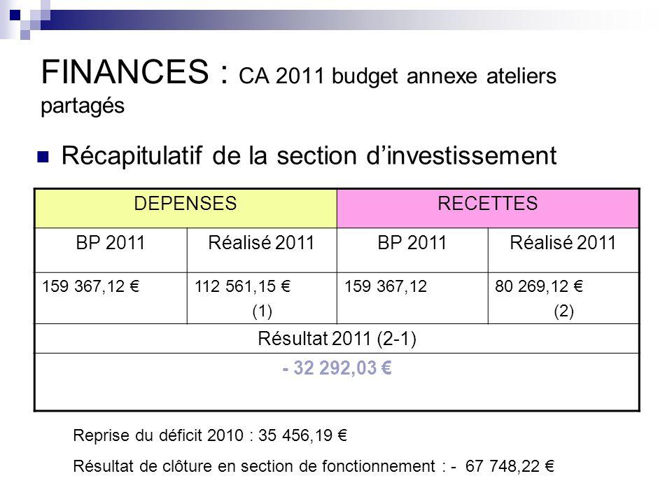 FINANCES (CA 2011) Vote des 3 comptes administratifs et des comptes de gestion Le conseil Communautaire à lunanimité a voté les 3 comptes administratifs et les 3 comptes de gestion