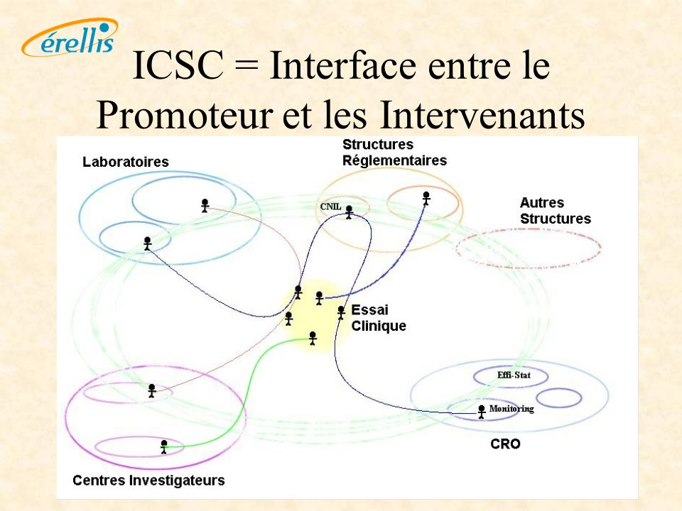 ICSC = Interface entre le Promoteur et les Intervenants