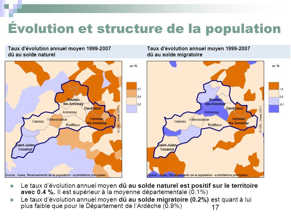 17 Évolution et structure de la population Le taux dévolution annuel moyen dû au solde naturel est positif sur le territoire avec 0.4 %. Il est supéri