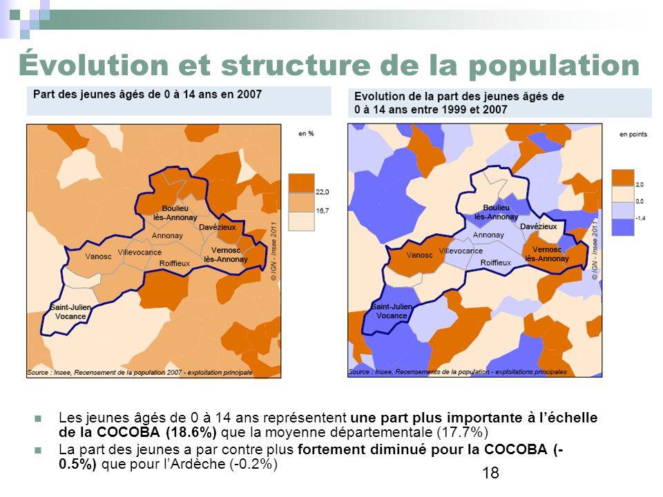 18 Évolution et structure de la population Les jeunes âgés de 0 à 14 ans représentent une part plus importante à léchelle de la COCOBA (18.6%) que la