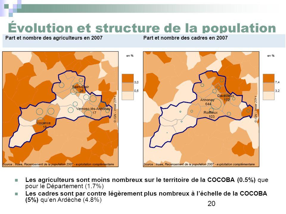 20 Évolution et structure de la population Les agriculteurs sont moins nombreux sur le territoire de la COCOBA (0.5%) que pour le Département (1.7%) L