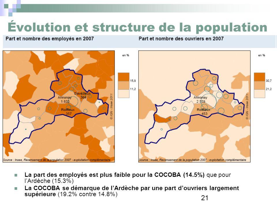 21 Évolution et structure de la population La part des employés est plus faible pour la COCOBA (14.5%) que pour lArdèche (15.3%) La COCOBA se démarque