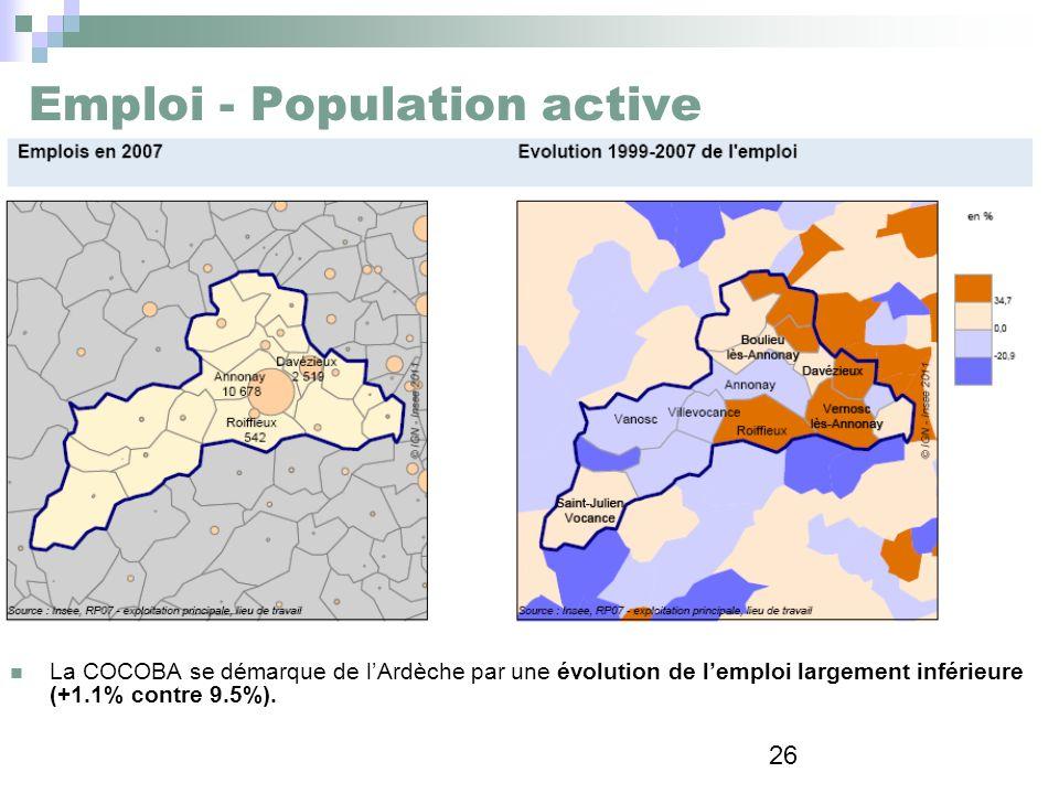 26 Emploi - Population active La COCOBA se démarque de lArdèche par une évolution de lemploi largement inférieure (+1.1% contre 9.5%).