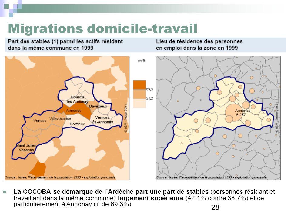 28 Migrations domicile-travail La COCOBA se démarque de lArdèche part une part de stables (personnes résidant et travaillant dans la même commune) lar