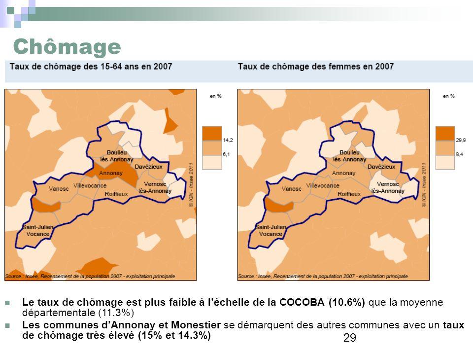 29 Chômage Le taux de chômage est plus faible à léchelle de la COCOBA (10.6%) que la moyenne départementale (11.3%) Les communes dAnnonay et Monestier