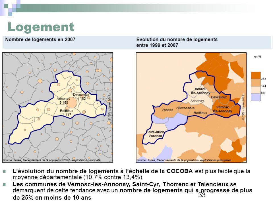 33 Logement Lévolution du nombre de logements à léchelle de la COCOBA est plus faible que la moyenne départementale (10.7% contre 13,4%) Les communes