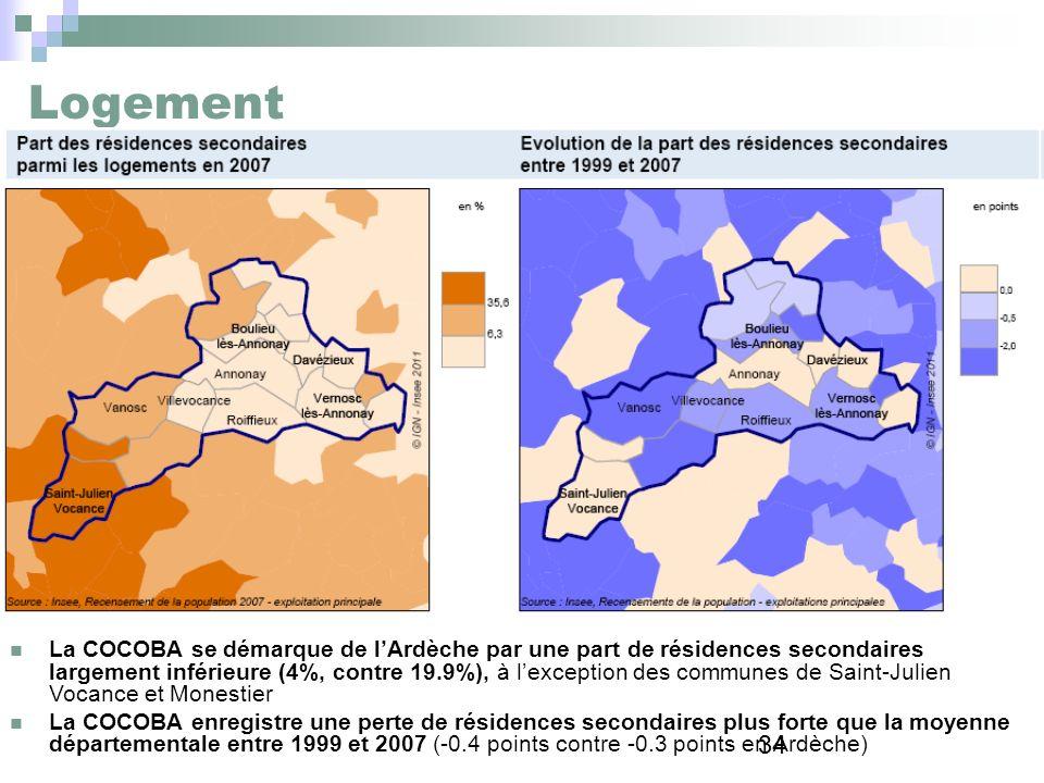34 Logement La COCOBA se démarque de lArdèche par une part de résidences secondaires largement inférieure (4%, contre 19.9%), à lexception des commune