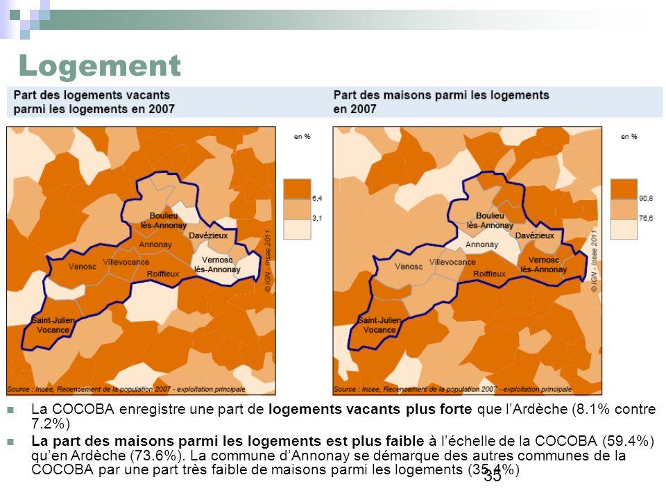 35 Logement La COCOBA enregistre une part de logements vacants plus forte que lArdèche (8.1% contre 7.2%) La part des maisons parmi les logements est