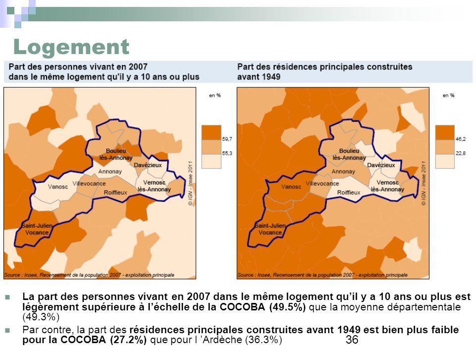 36 Logement La part des personnes vivant en 2007 dans le même logement quil y a 10 ans ou plus est légèrement supérieure à léchelle de la COCOBA (49.5