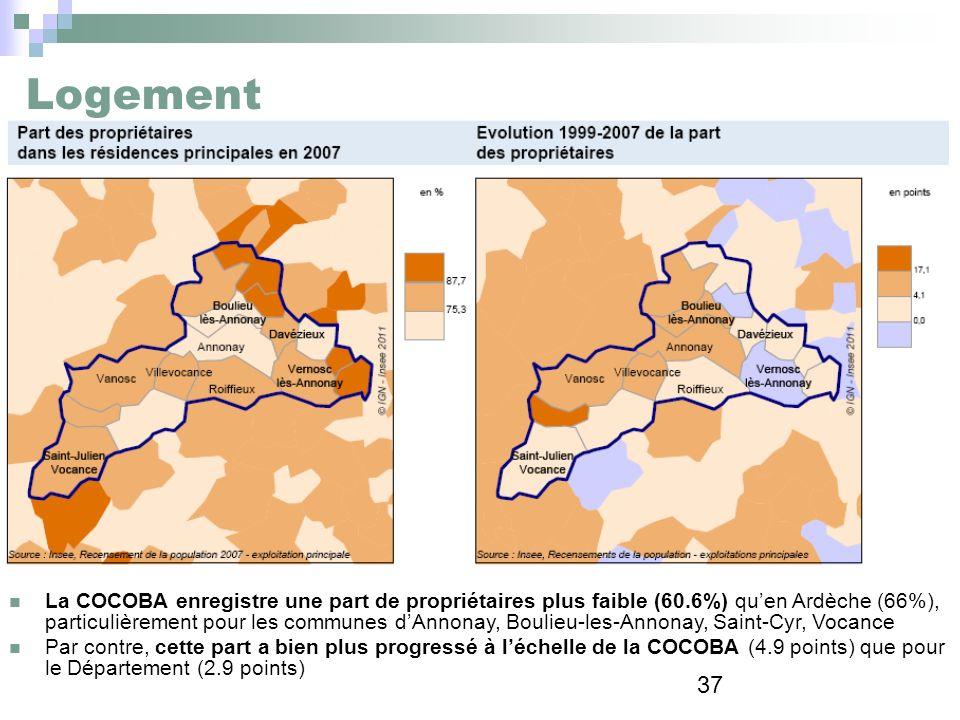 37 Logement La COCOBA enregistre une part de propriétaires plus faible (60.6%) quen Ardèche (66%), particulièrement pour les communes dAnnonay, Boulie