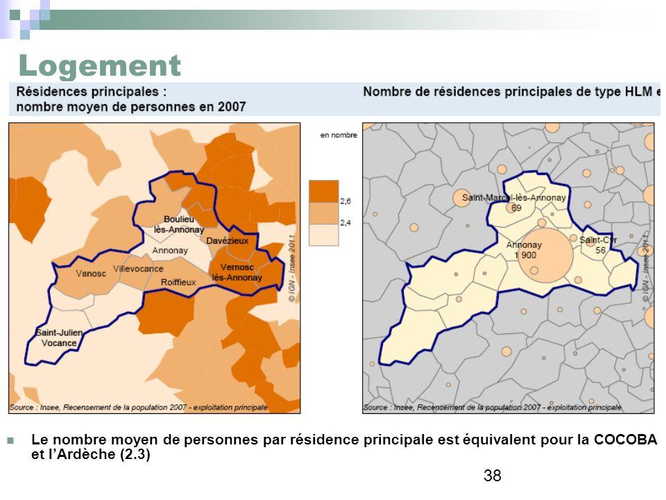38 Logement Le nombre moyen de personnes par résidence principale est équivalent pour la COCOBA et lArdèche (2.3)