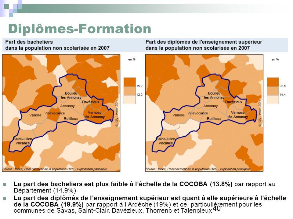 40 Diplômes-Formation La part des bacheliers est plus faible à léchelle de la COCOBA (13.8%) par rapport au Département (14.9%) La part des diplômés d