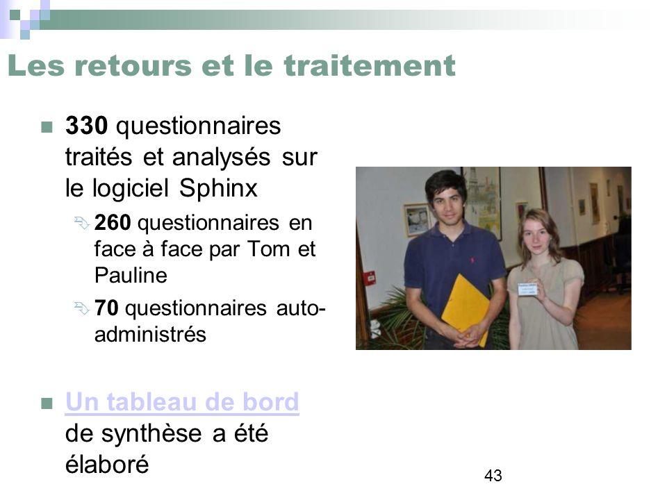 43 Les retours et le traitement 330 questionnaires traités et analysés sur le logiciel Sphinx 260 questionnaires en face à face par Tom et Pauline 70