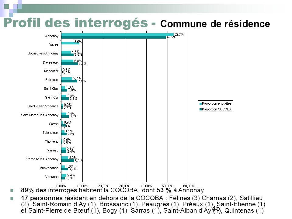 45 Profil des interrogés - Commune de résidence 89% des interrogés habitent la COCOBA, dont 53 % à Annonay 17 personnes résident en dehors de la COCOB