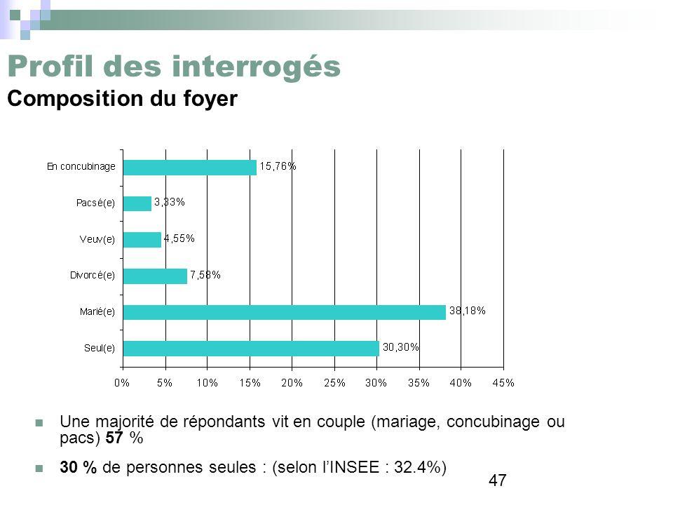 47 Profil des interrogés Composition du foyer Une majorité de répondants vit en couple (mariage, concubinage ou pacs) 57 % 30 % de personnes seules :