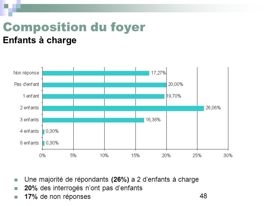 48 Composition du foyer Enfants à charge Une majorité de répondants (26%) a 2 denfants à charge 20% des interrogés nont pas denfants 17% de non répons