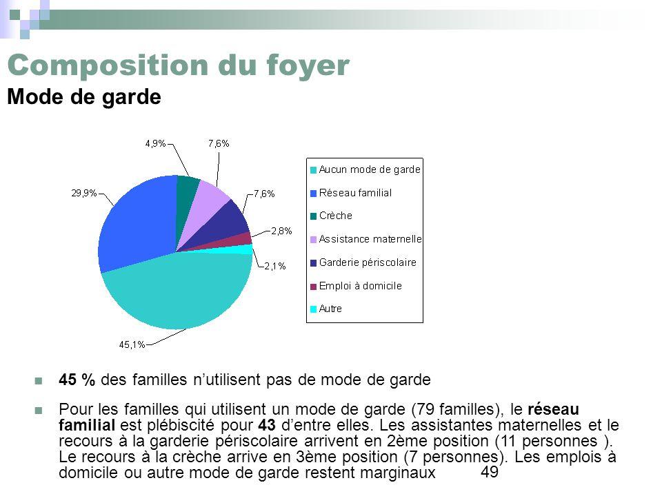 49 Composition du foyer Mode de garde 45 % des familles nutilisent pas de mode de garde Pour les familles qui utilisent un mode de garde (79 familles)