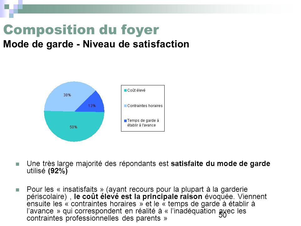 50 Composition du foyer Mode de garde - Niveau de satisfaction Une très large majorité des répondants est satisfaite du mode de garde utilisé (92%) Po
